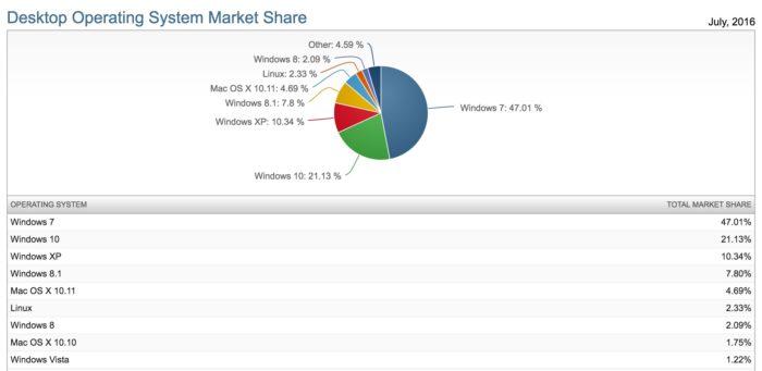Parts de marché des OS en juillet 2016 sur NetMarketShare
