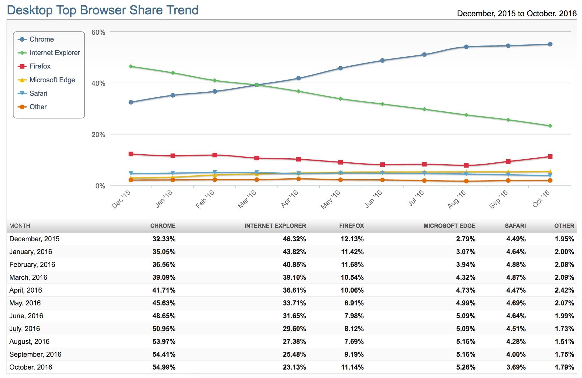 Parts de marché des navigateurs en octobre 2016