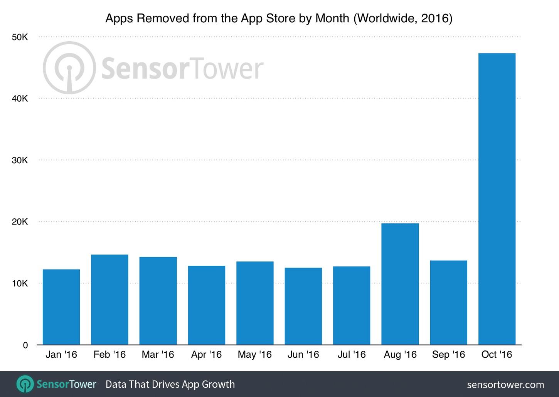 Pic de suppressions des applications dans l'App Store d'Apple