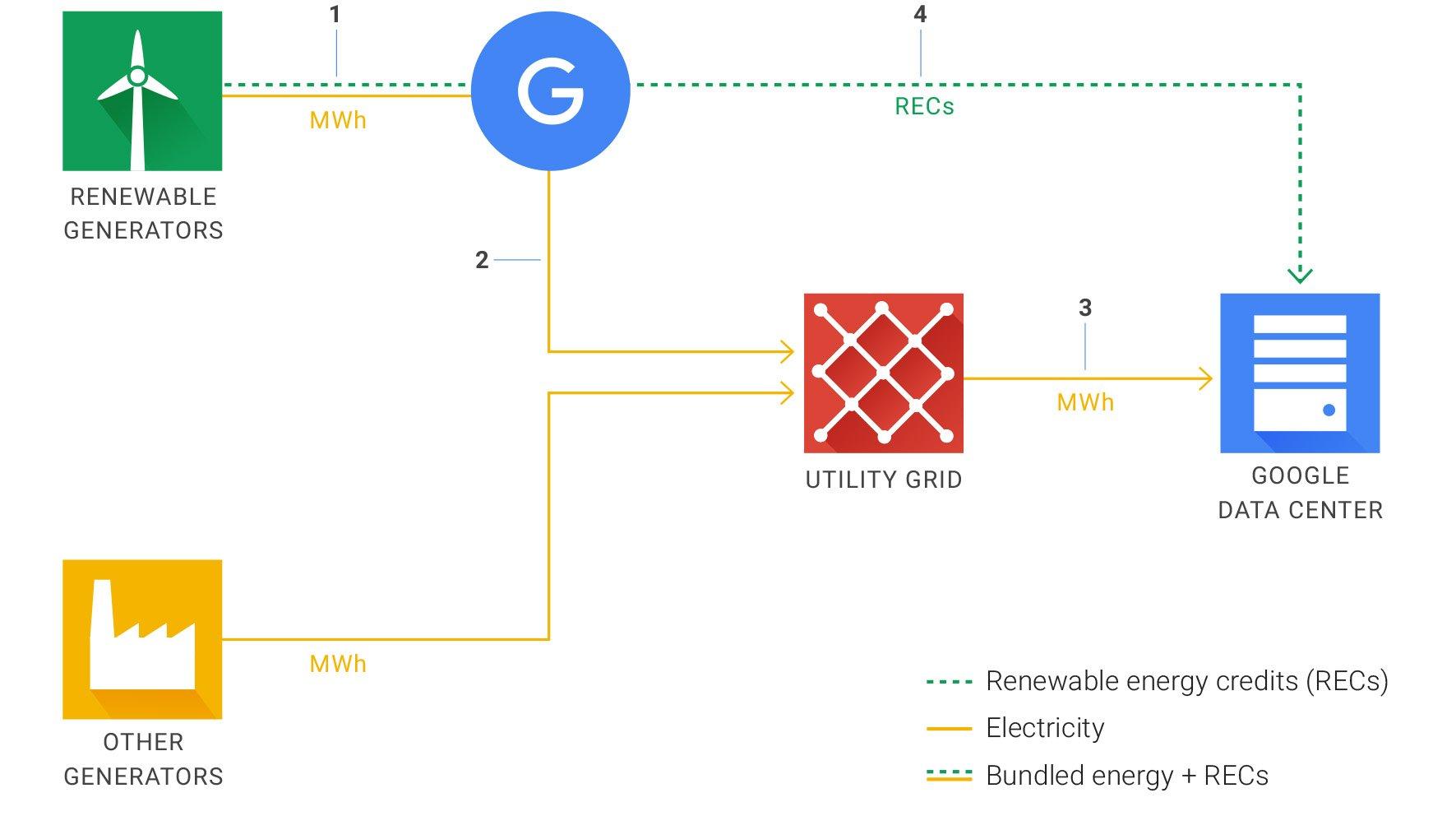 Schéma sur les énergies renouvelables de Google