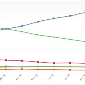 Desktop Top Browser Share Trend – 2016 – 1