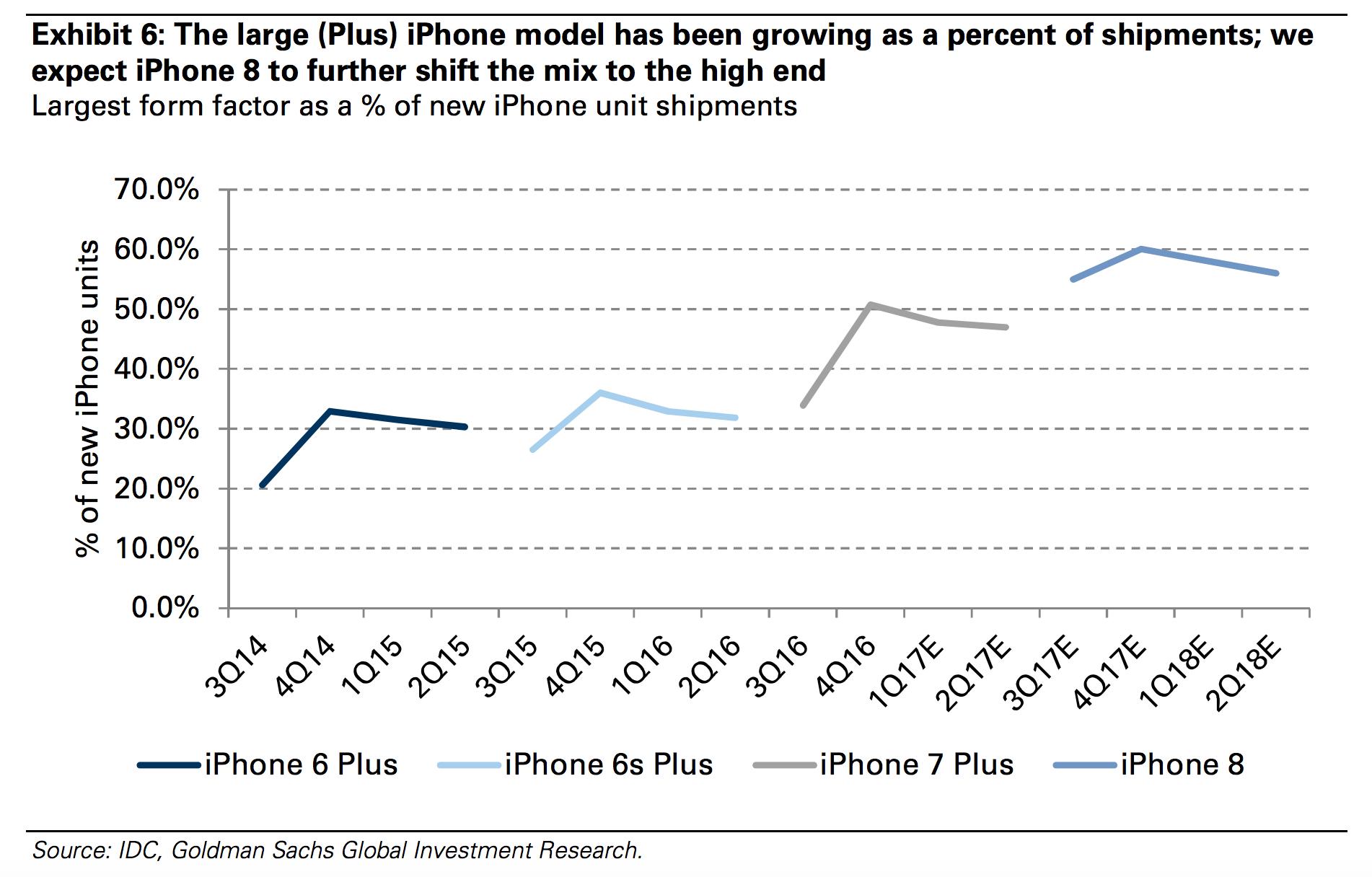 IPhone 8 : le modèle le moins cher serait vendu 999 euros