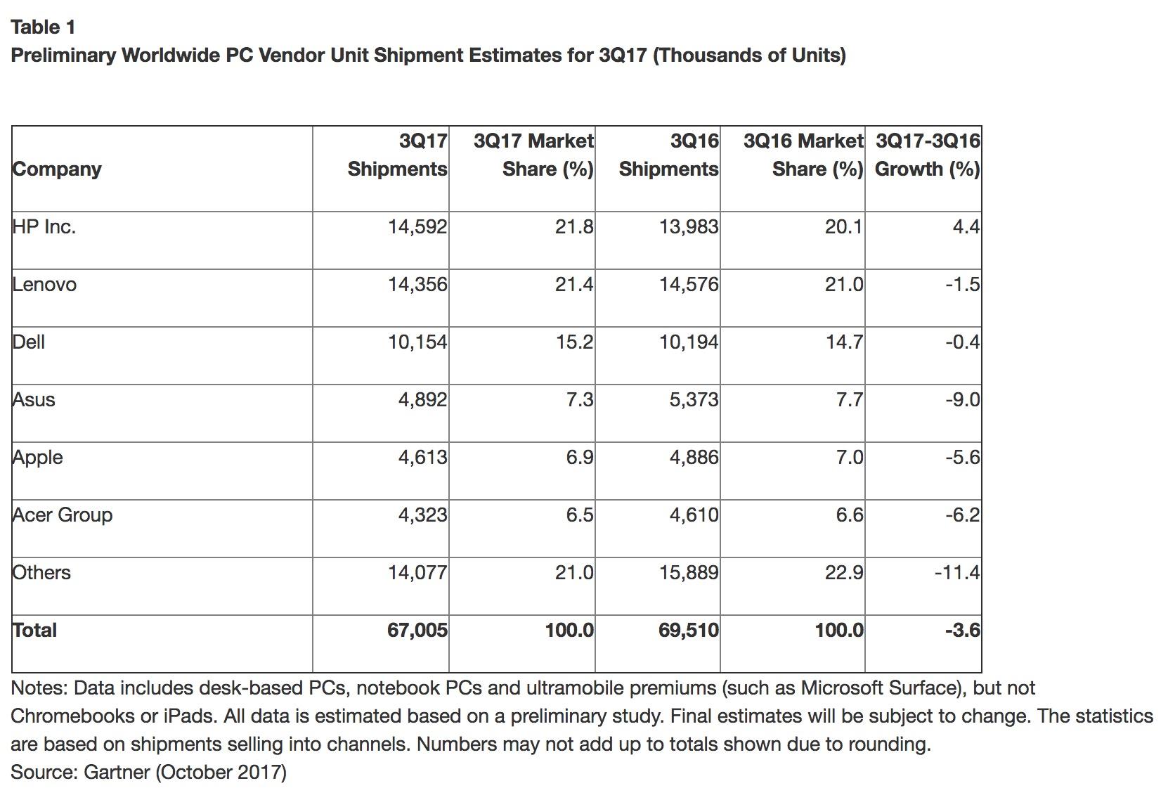 Les derniers chiffres — Ventes de PC