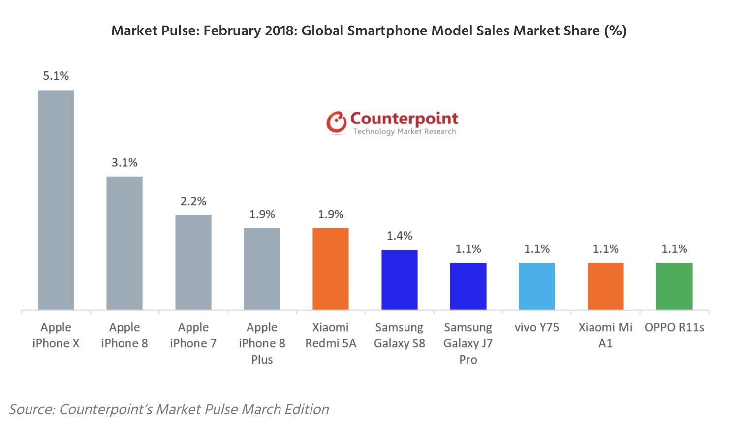 L'iPhone X smartphone le plus vendu au monde ce trimestre